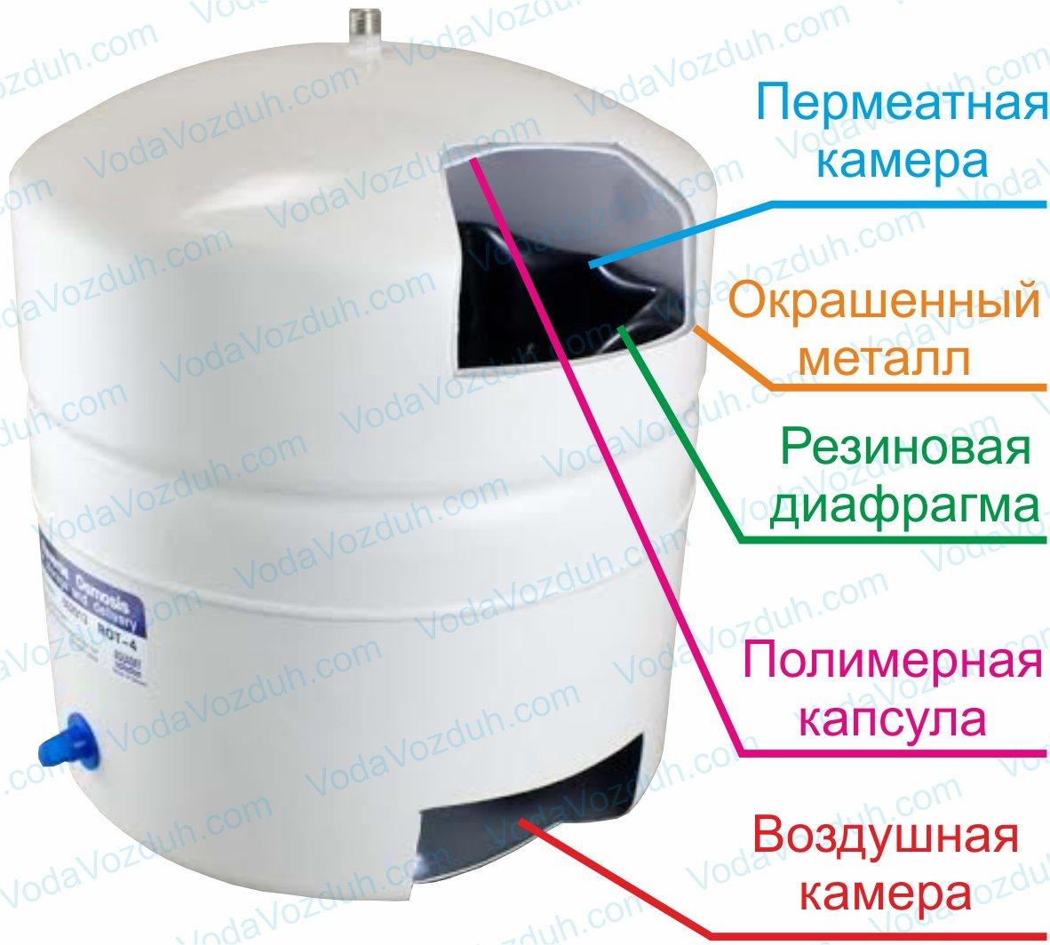 Бак для обратного осмоса в разрезе