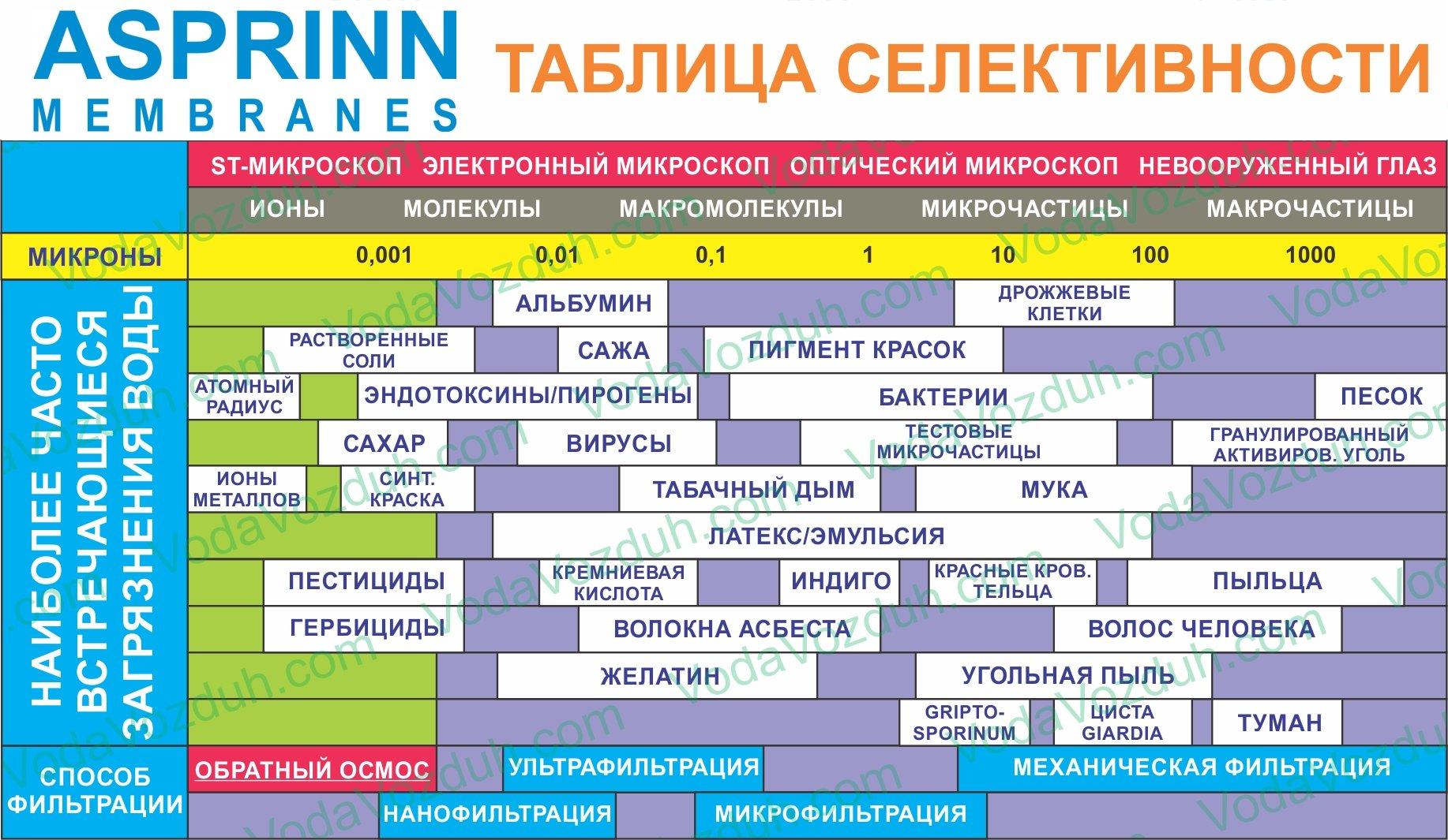 характеристики мембраны Asprinn