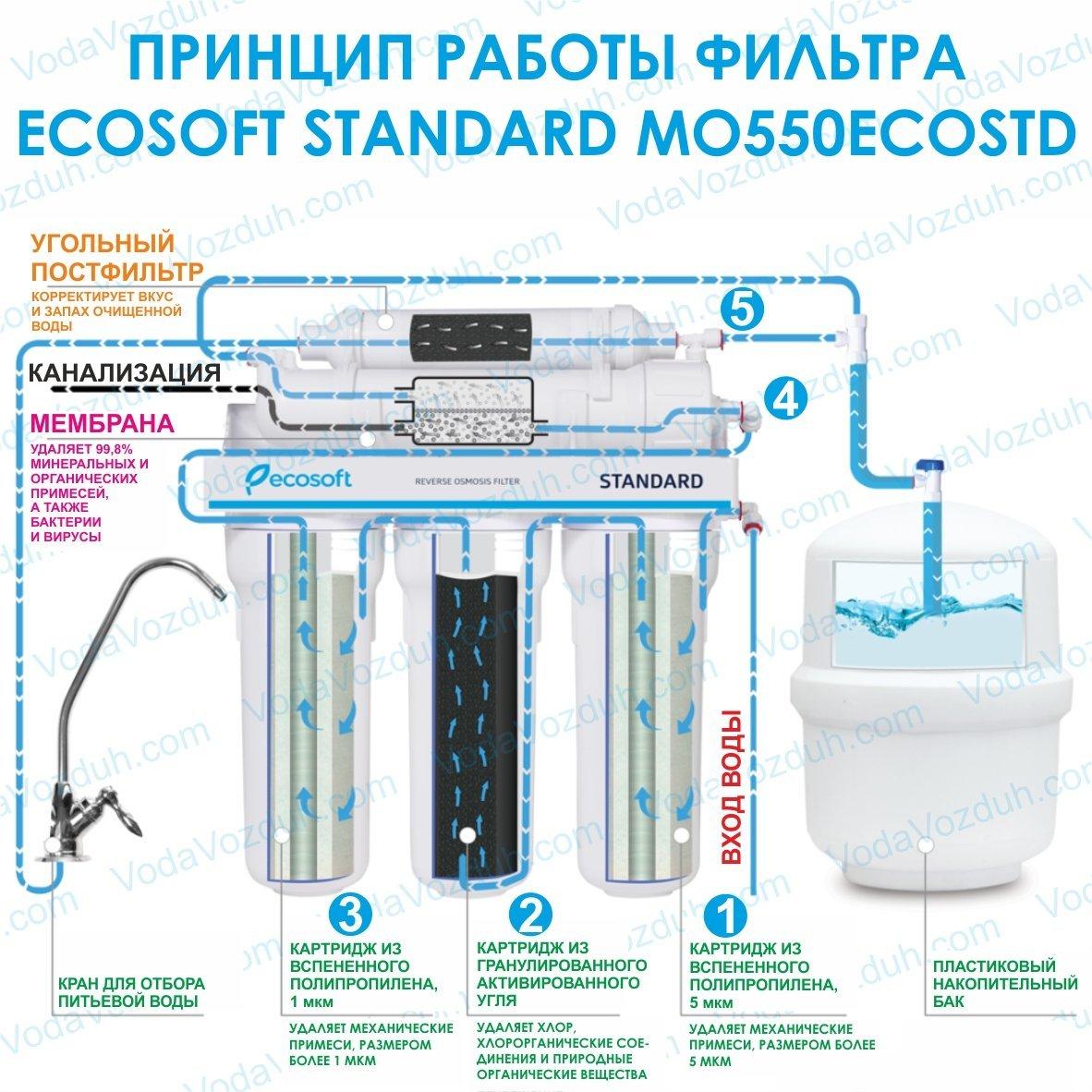 Ecosoft Standard5-50 MO550ECOSTD VodaVozduh