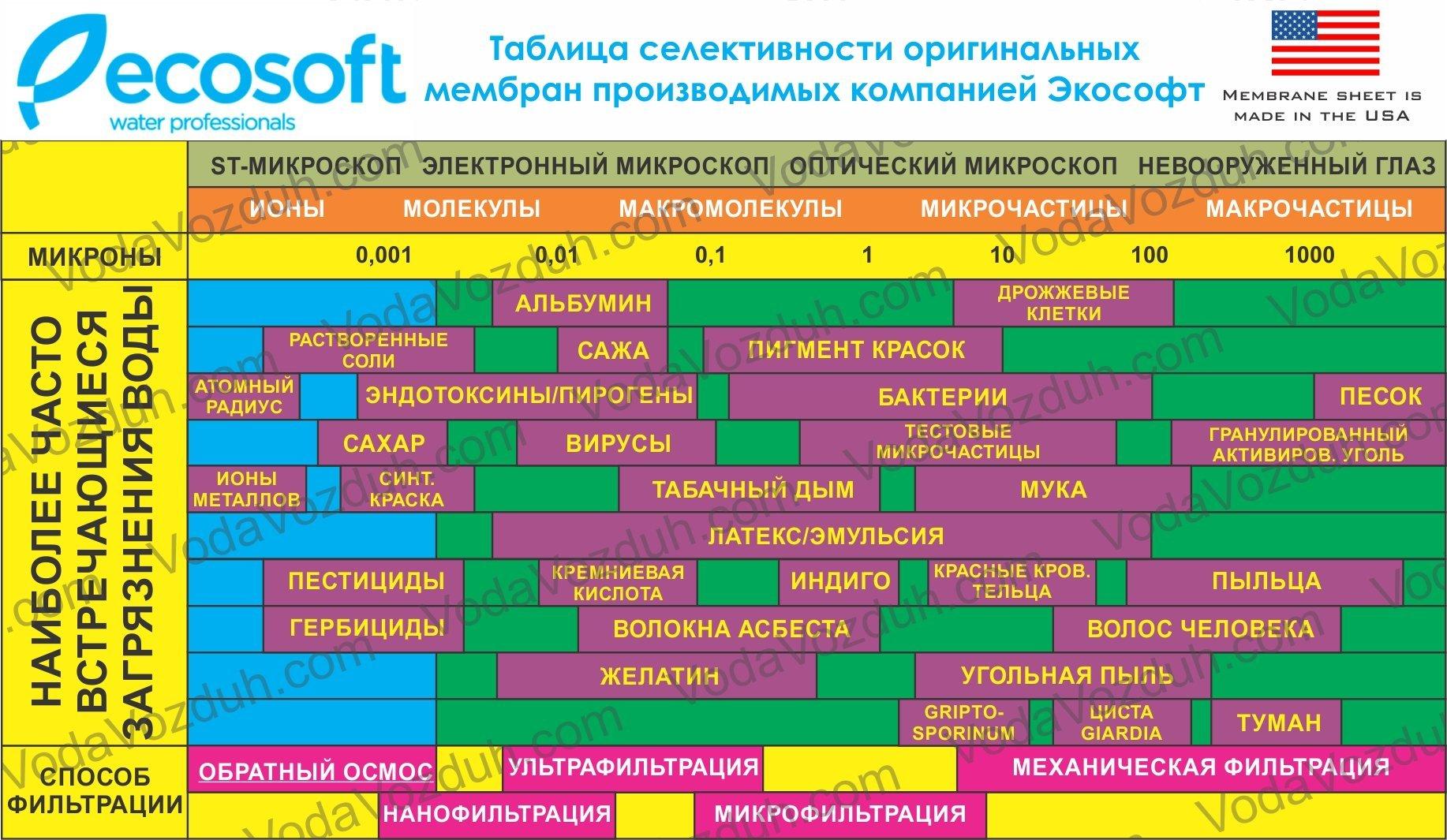 характеристики мембраны обратного осмоса Ecosoft
