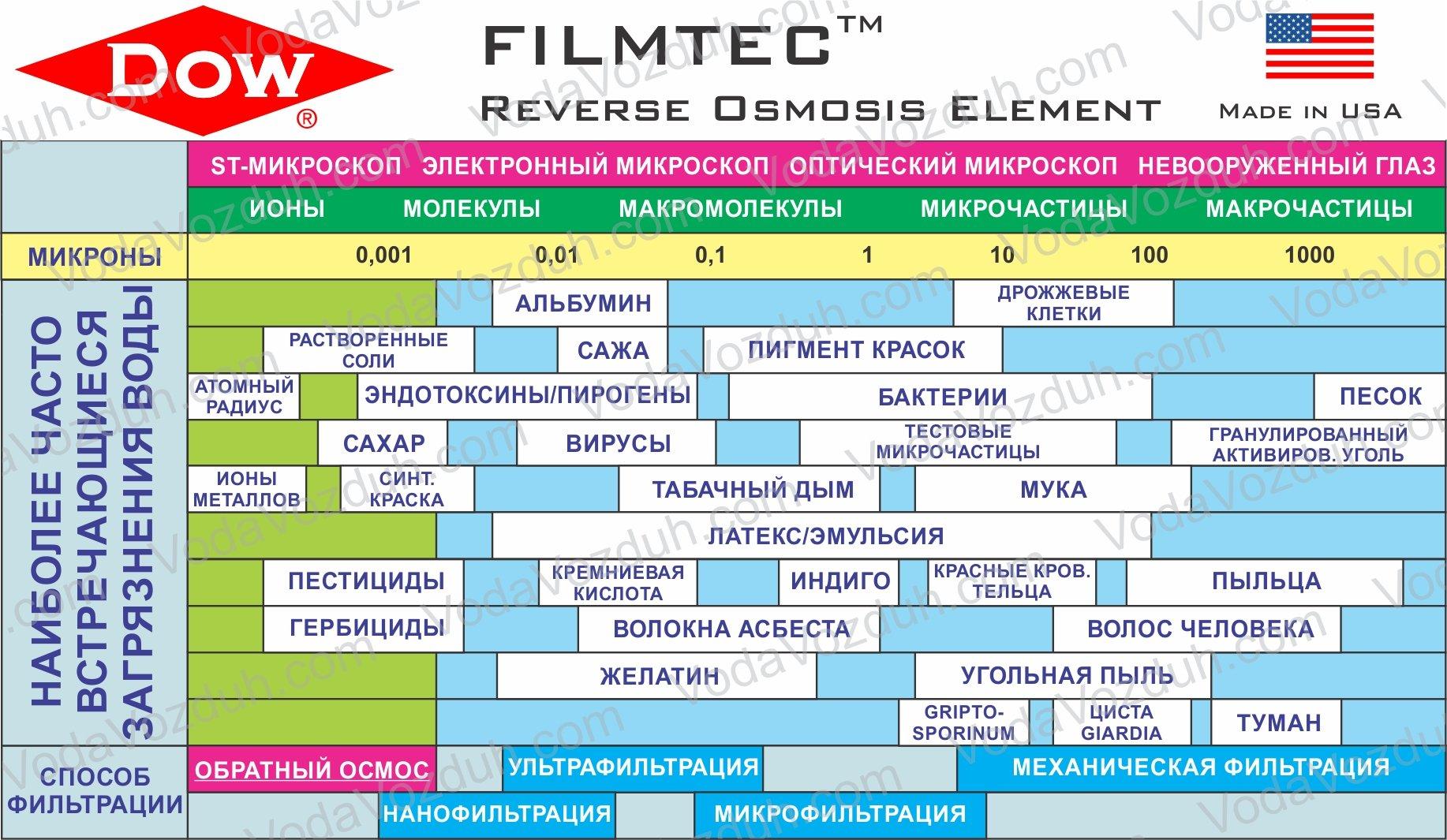 характеристики мембраны обратного осмоса Filmtec