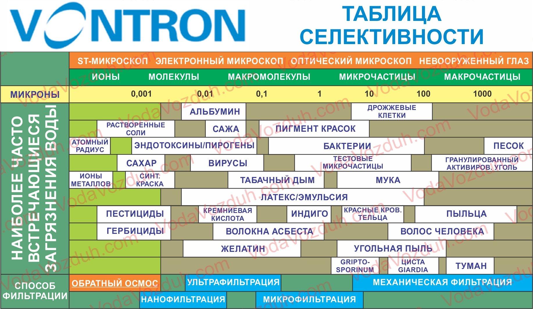 Характеристики мембраны Vontron
